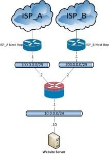 ASA-Dual_ISP_Hosting_Topo