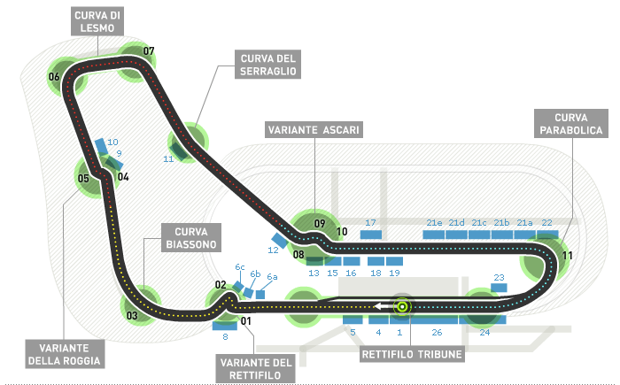 Monza Circuit, source: Formula 1 Official Website