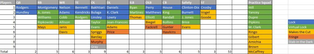 Packers Roster Prediction