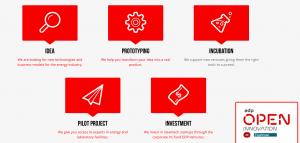 Innovación Abierta y Startup
