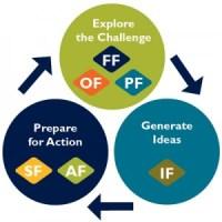Creatividad en la resolución de problemas. Paco Prieto