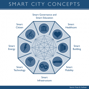 Smart Cities Concepts