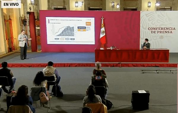 México suma 684 mil 113 casos confirmados de coronavirus