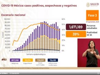 México acumula 730 mil 317 casos confirmados de coronavirus