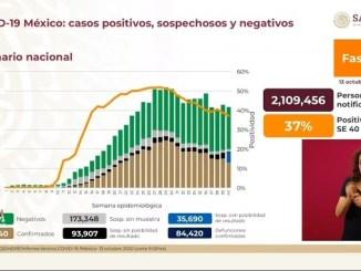 Suman 825 mil el número de casos confirmados de Covid-19 en México