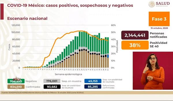 Suman más de 85 mil muertes por Covid-19 en México