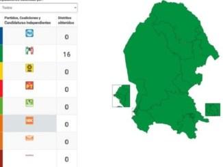Preliminarmente PRI gana todos los distritos electorales de Coahuila
