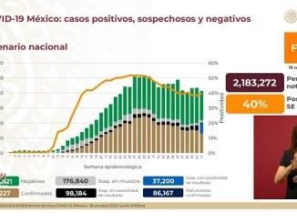 Suman 86 mil 167 muertes por Covid-19 en México