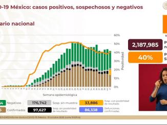 Sube dos por ciento porcentaje de positividad de Covid-19 en México