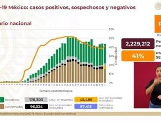 Curva de contagios va a la alza en México y se alcanzan 867 mil casos confirmados