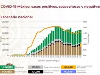 Continúa el aceleramiento de casos de Covid-19 en México, ya son más de 906 mil casos