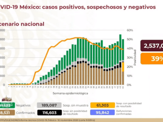Sube a 95 mil 842 el numero de muertes por Covid-19 en México