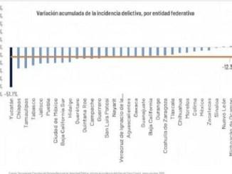 Yucatán es el estado con mayor reducción en la incidencia delictiva