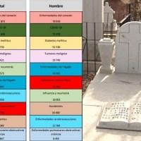 INEGI revela las 10 principales causas de muerte en México durante 2020