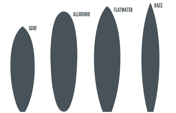 types-of-stand-up-paddle-boards