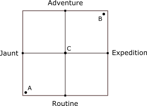 Expedition adventure axis chart