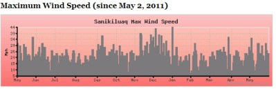 max winds in the Belcher Islands