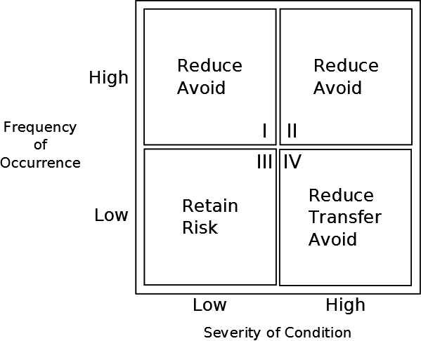 cold water risk management