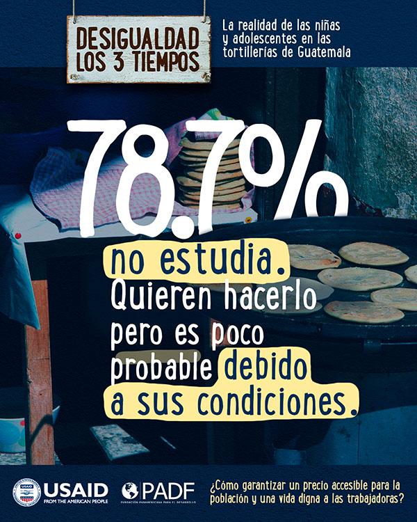 78.7% no estudia