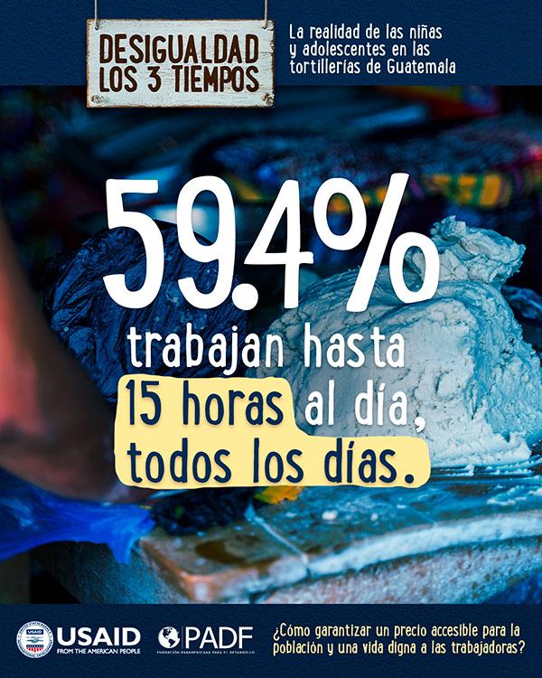 59.4% trabajan hasta 15 horas al dia, todos los dias.