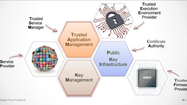 Open Trust Protocol--IoT Ecosystem