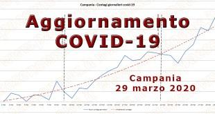 Campania – Covid-19: i dati, l'andamento ed i grafici del contagio