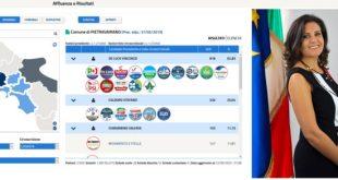 Pietravairano – Regionali, il Movimento Cinque Stelle raccoglie appena 147 voti: imbarazzante per l'onorevole Del Sesto