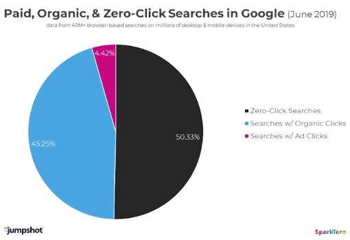 ricerche zero click google - paginascanarias