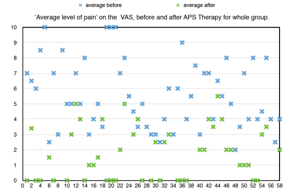 APS Therapy results chart