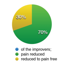 pie - pain free with APS Therapy