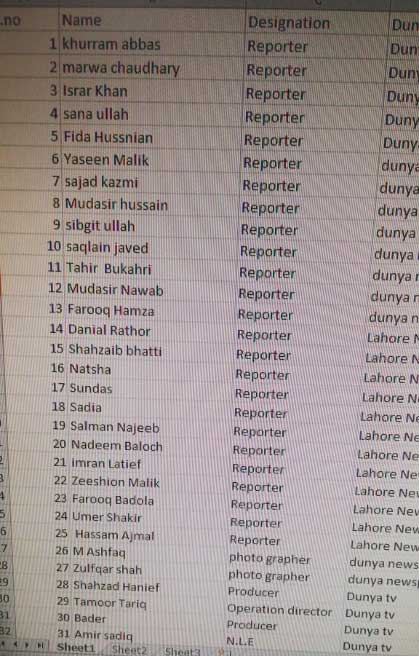 Main Amir's Dunya media group sacks over 100 journalists in the face of Imran Khan's bad economic policies