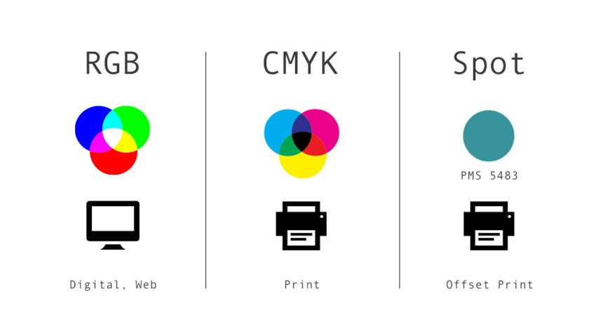 RGB is for Digital and Web, CMYK is for Printing, Spot printing is used in Offset Printing.