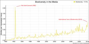 Figure 1. Biodiversity in the Media.