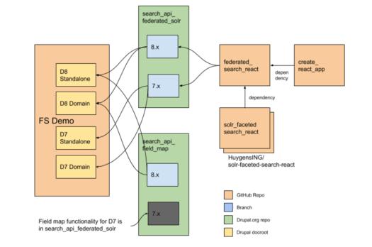Repo diagram