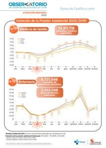 Infografía atención primaria consultas 2020 cyl