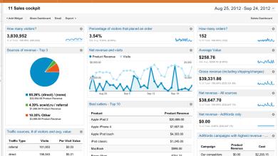 التقارير في Google Analytics : تقارير الجمهور (Audience reports)