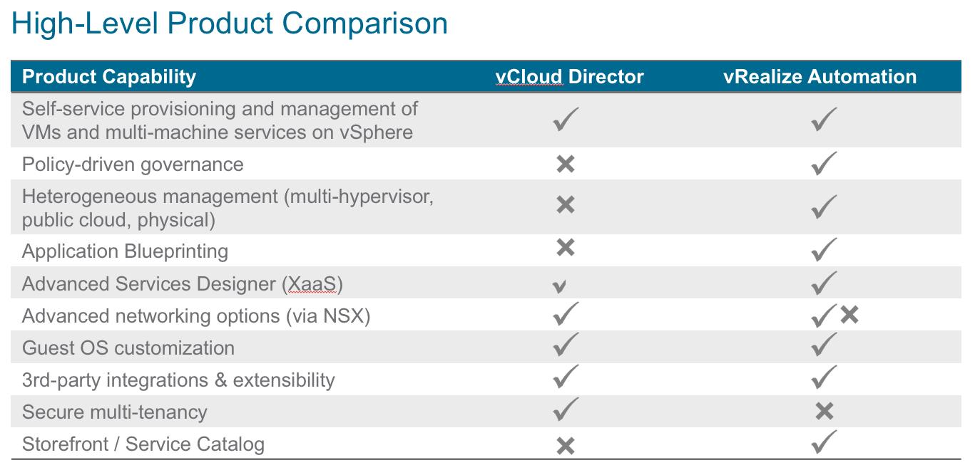 No, vCloud Director is not dead  - Clouds, etc