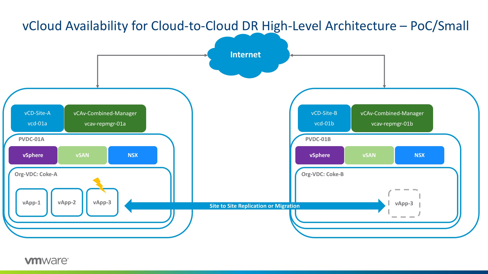 What's VMware vCloud Availability for Cloud-to-Cloud DR? - Clouds, etc