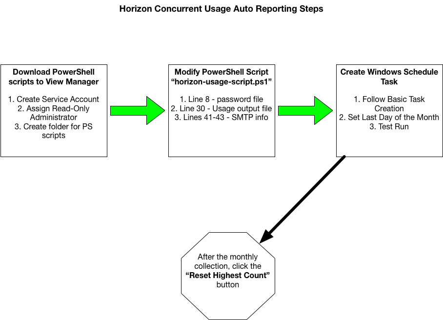 Automate retrieving the Horizon Usage Report for VMware