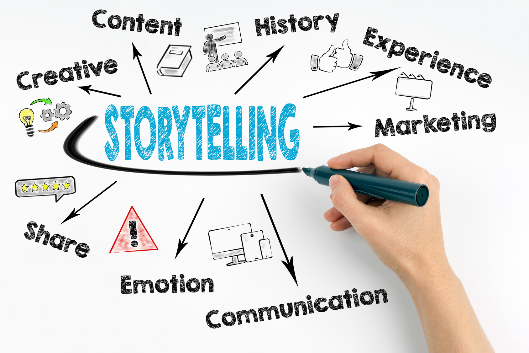 Brand Storytelling 101 6 Must Have Content Elements