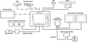 Panbo: The Marine Electronics Hub: Data bridging, a good thing