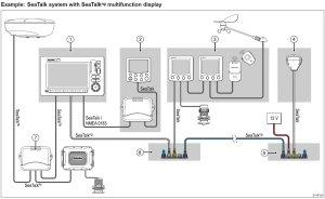 Panbo: The Marine Electronics Hub: Raymarine SeaTalk