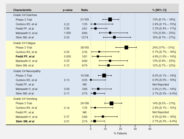 Non-blood related adverse events of Low-Dose FOLFIRINOX studies