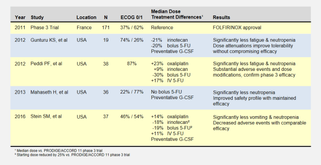 Overview of Low-Dose FOLFIRINOX studies.