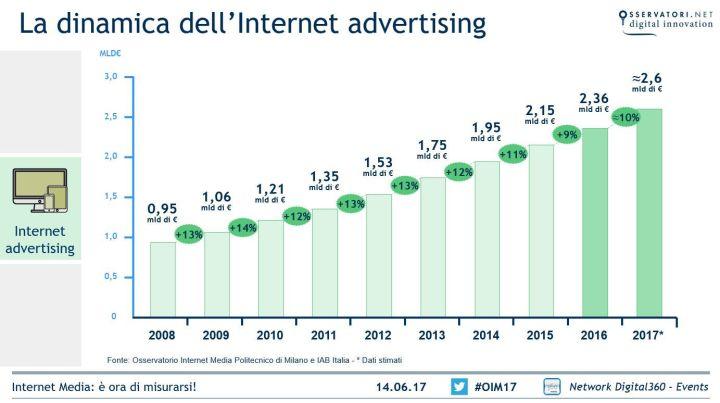 mercato pubblicita internet italia