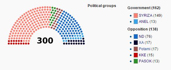Il nuovo Parlamento Ellenico in seguito alla formazione del governo Tsipras.