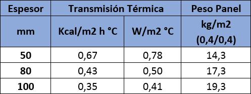 Tabla de valores de aislamiento térmico del Panel Sandwich Cubierta Lana de Roca Acústico