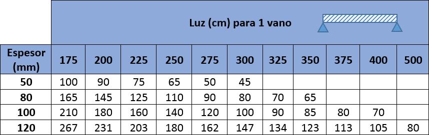 Tablas de carga con los valores máximos para Panel Sandwich Fachada Lana de Roca Acústico