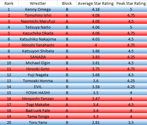 WrestlerRanks