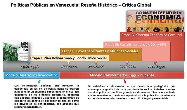 Reseña Politica Historica Vzla